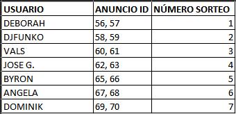 Participantes Sorteo Funkotrueque